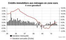 Crédit et monnaie en zone euro septembre 2010 : M3 toujours en faible hausse