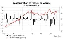 Consommation des ménages France septembre 2010 : feu de paille automobile
