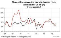 Consommation ménages Chine T3 2010 : nouveau ralentissement