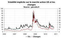 Volatilité marchés financiers octobre 2010 : stable en dehors du forex