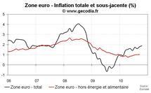 Inflation en zone euro en octobre 2010 : légère hausse