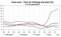 Taux de chômage zone euro septembre 2010 : 10,1 %