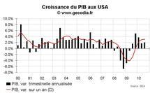 Croissance du PIB USA au T3 2010 : croissance mollassonne