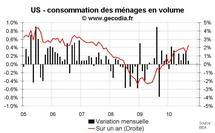 Consommation des ménages Etats-Unis septembre 2010 : très faible