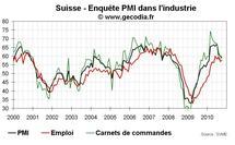 Suisse, PMI, enquête PMI, croissance