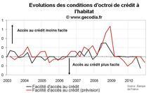Comportement des banques françaises crédit immobilier T3 2010 : un crédit plus facile