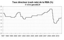 Banque centrale d'Australie : la RBA monte son taux directeur en novembre 2010