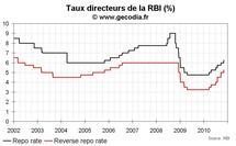Banque centrale d'Inde : la RBI continue à monter ses taux