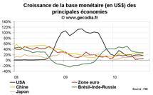 Liquidité mondiale : croissance stable en août 2010