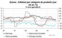Inflation en Suisse octobre 2010 : inflation sous-jacente négative pour la première fois