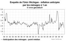 Le quantitative easing et les anticipations d'inflation : deux indicateurs à suivre