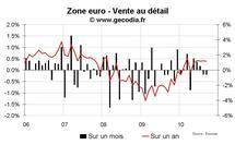 Vente au détail zone euro septembre 2010 : toujours médiocre