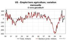 Emploi et taux de chômage USA octobre 2010 : bon rapport emploi