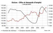 Taux de chômage Suisse octobre 2010 : nouveau recul