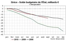 Déficit budgétaire Grèce Portugal Irlande : Alerte sur le Portugal