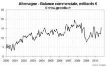 Commerce extérieur Allemagne septembre 2010 : forte hausse des exportations