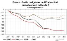 Déficit public France septembre 2010 : aucune amélioration par rapport à 2009