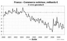 Commerce extérieur France septembre 2010 : exportations en nette baisse