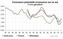 Croissance potentielle et crise économique : le potentiel économique des pays développés durablement entamé