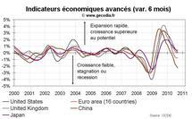 Indicateurs avancés OCDE septembre 2010 : signaux négatifs pour les pays émergents.