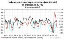 Indicateur avancé pour la France septembre 2010 : en amélioration mais toujours négatif
