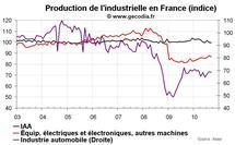 Production industrielle France septembre 2010 : nouvelle stagnation