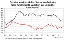 Inflation en France octobre 2010 : stable