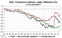 Commerce extérieur États-Unis USA septembre 2010 : déficit commercial en repli