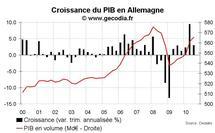 Croissance du PIB en Allemagne T3 2010 : plus modérée