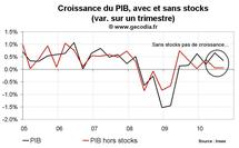 PIB et croissance en France au T3 2010 : le coup de frein commence