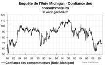 Confiance des consommateurs aux USA : légère hausse