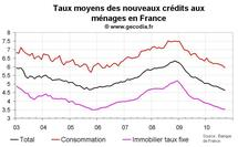 Nouveaux crédit immobilier en France septembre 2010 : taux d'intérêt au plus bas
