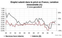Emploi salarié en France T3 2010 : les créations d'emplois restent faibles