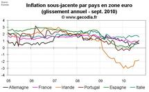 Inflation zone euro octobre 2010 : l'inflation sous-jacente encore en hausse