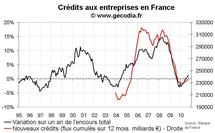 Crédit bancaire aux entreprises France septembre 2010 : un flux très mou