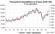 Transactions immobilières France octobre 2010 : tendances inchangées