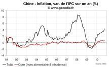 Statistiques économiques de la Chine octobre 2010 : croissance stabilisée