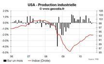 Production industrielle aux USA octobre 2010 : Nette divergence entre consommation et investissement