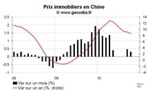 Prix et marché immobilier Chine octobre 2010 : petite hausse de prix et faible demande