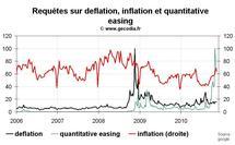 Déflation, quantitative easing et double dip : quelle popularité pour ces thèmes ?