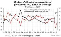 Inflation aux USA octobre 2010 : l'inflation sous-jacente sur un plus bas historique