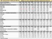 Inflation mondiale octobre 2010 : en hausse à la fois pour les économies développées et les pays émergents