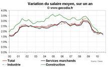 Salaires en France T3 2010 : la modération salariale de plus en plus installée