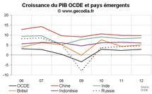 Prévision de croissance de l'OCDE 2011-2012 : croissance modérée sauf dans les pays émergents