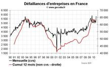 Créations d'entreprises France octobre 2010 : tendance négative en dehors des auto-entreprises