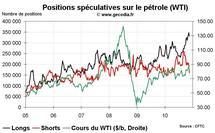 Commo Hedge Fund Watch : les spéculateurs sur l'or, le pétrole et le blé (22 novembre 2010)