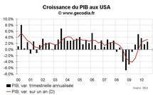Croissance du PIB USA au T3 2010 : revue légèrement à la hausse