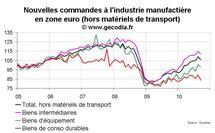 Nouvelles commandes à l'industrie en zone euro septembre 2010 : nette correction