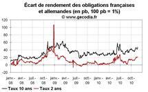Taux des obligations publiques en France : l'écart avec les taux allemands repart à la hausse