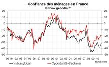 Confiance des ménages France octobre 2010 : petite hausse